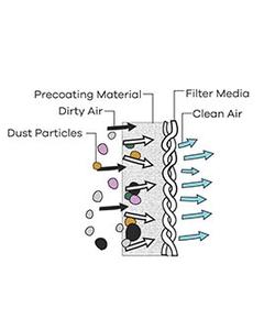 Guardian Precoat Powder for Filter Bags