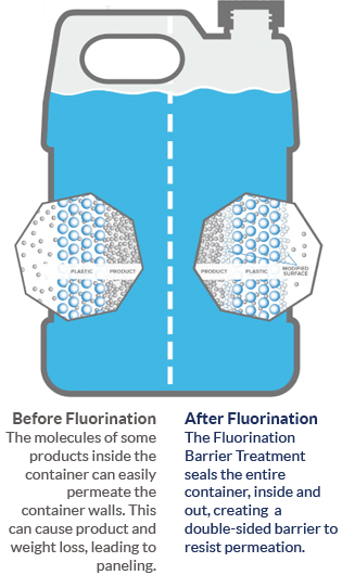 Fluorination Barrier Treatment